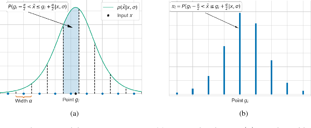 Figure 1 for Relaxed Quantization for Discretized Neural Networks
