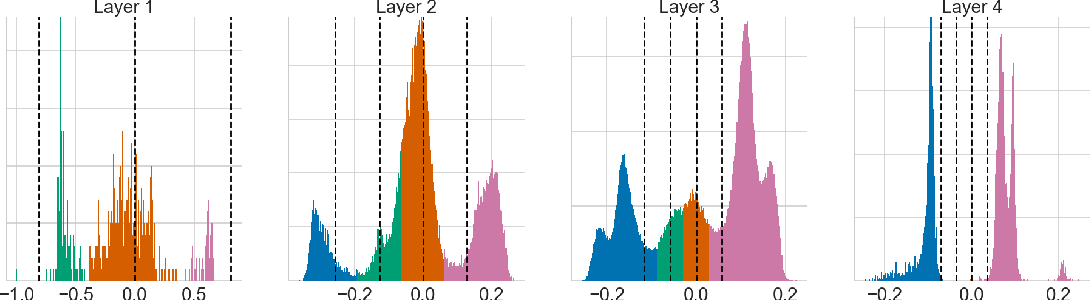 Figure 3 for Relaxed Quantization for Discretized Neural Networks