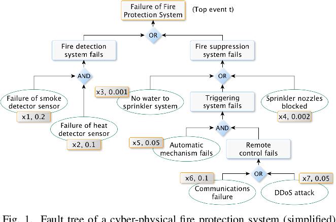 Figure 1 for Fault Tree Analysis: Identifying Maximum Probability Minimal Cut Sets with MaxSAT