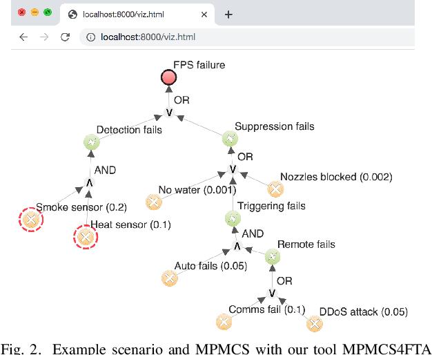 Figure 2 for Fault Tree Analysis: Identifying Maximum Probability Minimal Cut Sets with MaxSAT