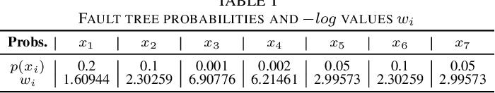 Figure 3 for Fault Tree Analysis: Identifying Maximum Probability Minimal Cut Sets with MaxSAT
