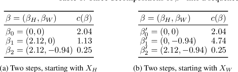Figure 1 for Optimal Explanations of Linear Models