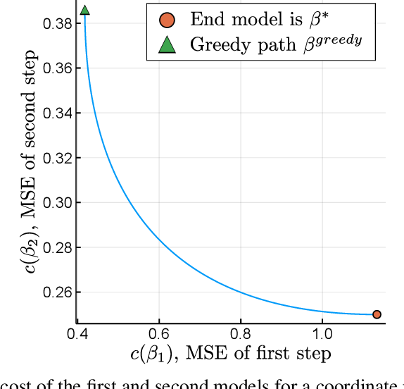 Figure 2 for Optimal Explanations of Linear Models