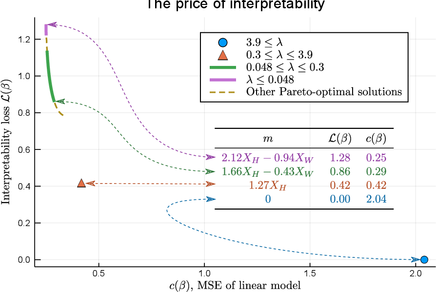 Figure 3 for Optimal Explanations of Linear Models