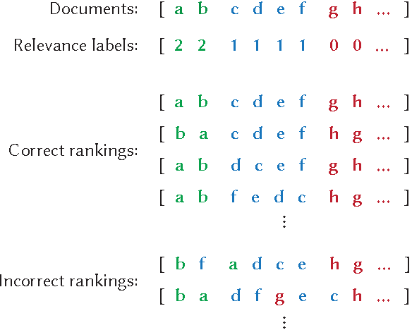 Figure 1 for Modeling Label Ambiguity for Neural List-Wise Learning to Rank