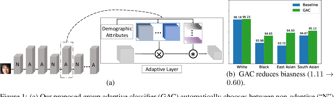 Figure 1 for Mitigating Face Recognition Bias via Group Adaptive Classifier
