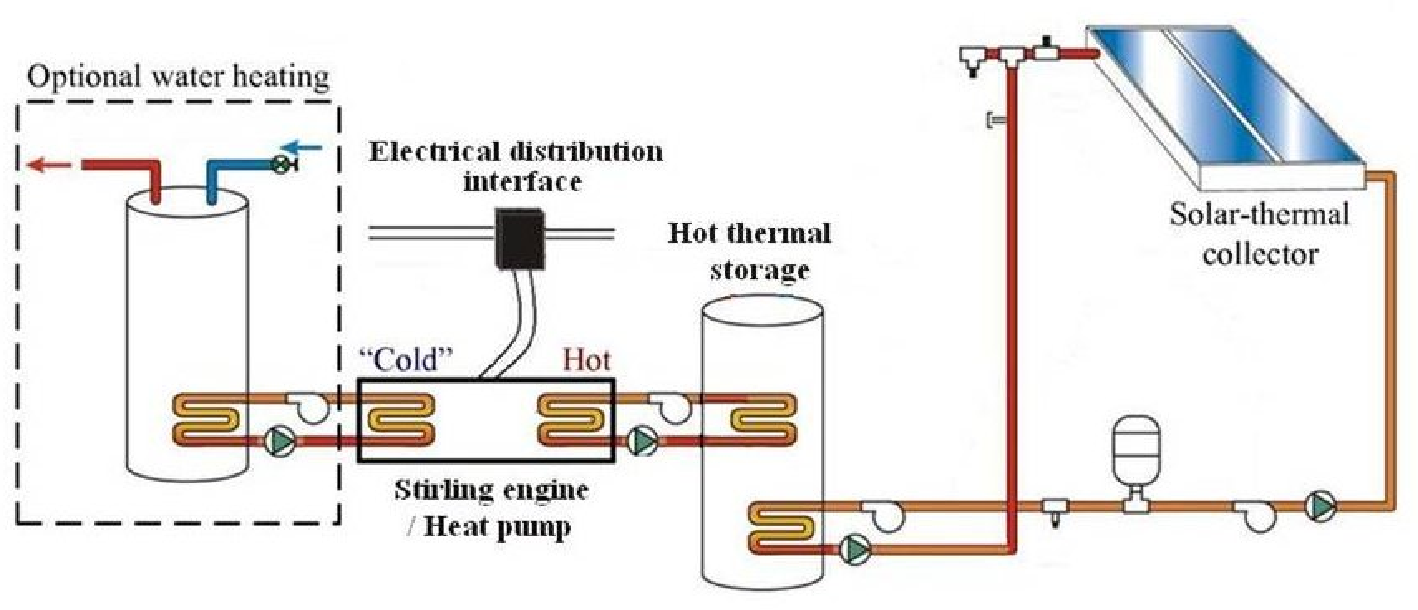 Figure 1 From Testing Of 25kw Low Temperature Stirling Engine For Solar Diagram Schematic The Proposed System