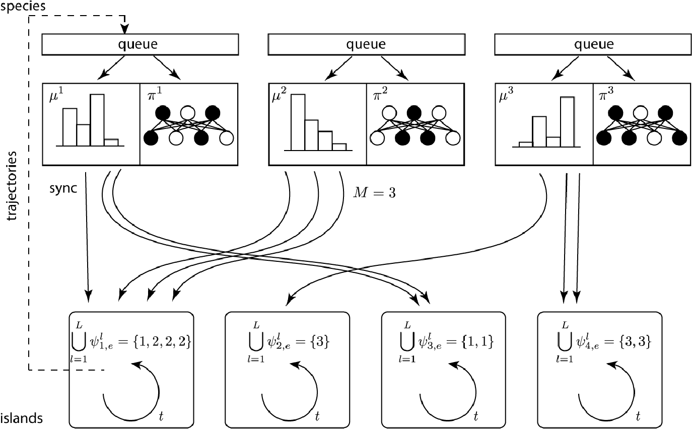 Figure 1 for Malthusian Reinforcement Learning