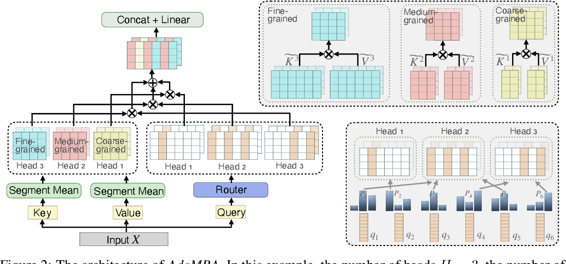 Figure 3 for Adaptive Multi-Resolution Attention with Linear Complexity