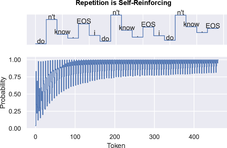 Figure 2 for The Curious Case of Neural Text Degeneration