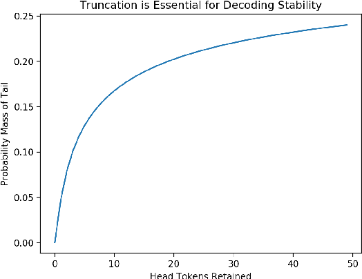 Figure 3 for The Curious Case of Neural Text Degeneration