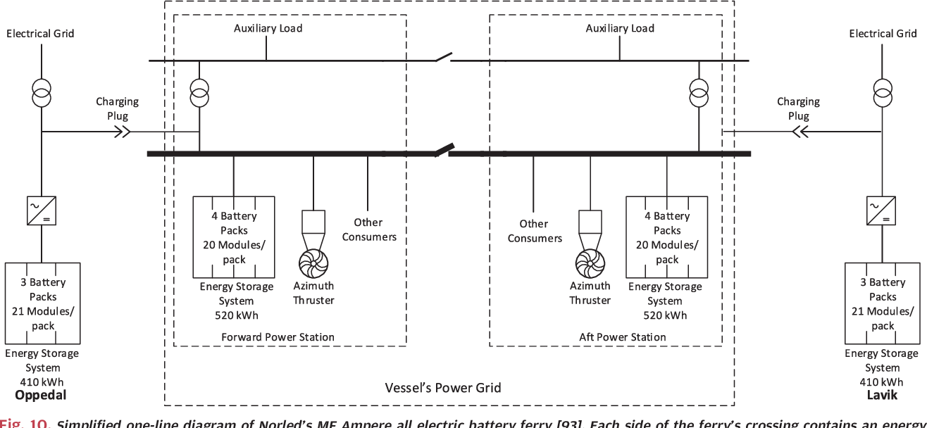 Figure 10 From The Marine Vessels Electrical Power System Its Plant Line Diagram Pictures Simplified One Of Norleds Mf Ampere All Electric Battery
