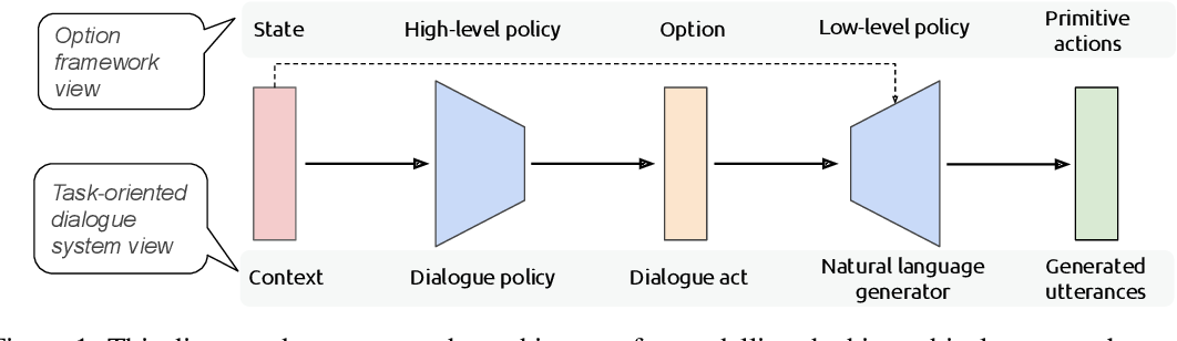 Figure 1 for Modelling Hierarchical Structure between Dialogue Policy and Natural Language Generator with Option Framework for Task-oriented Dialogue System