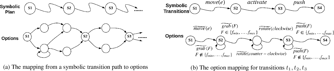 Figure 1 for PEORL: Integrating Symbolic Planning and Hierarchical Reinforcement Learning for Robust Decision-Making