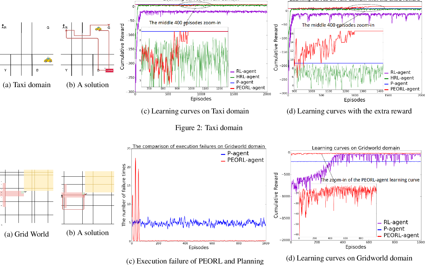 Figure 2 for PEORL: Integrating Symbolic Planning and Hierarchical Reinforcement Learning for Robust Decision-Making