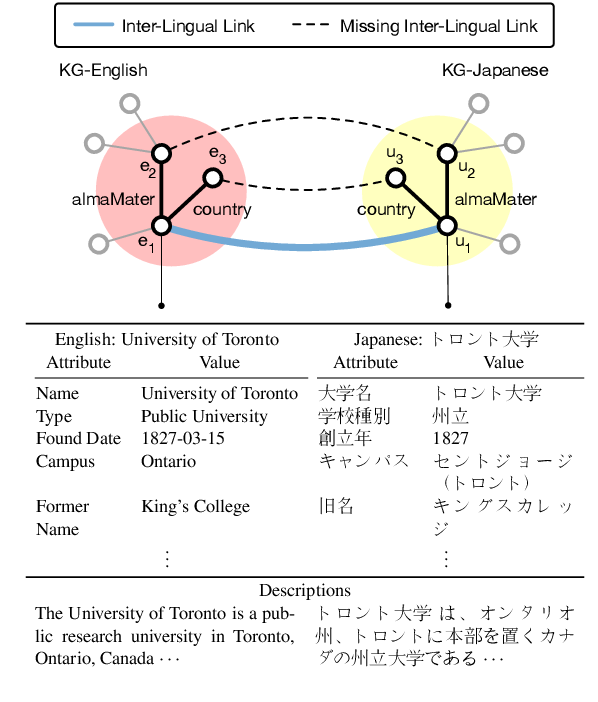 Figure 1 for Aligning Cross-Lingual Entities with Multi-Aspect Information