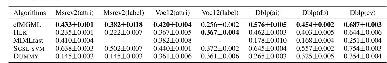 Figure 2 for Towards Coarse and Fine-grained Multi-Graph Multi-Label Learning