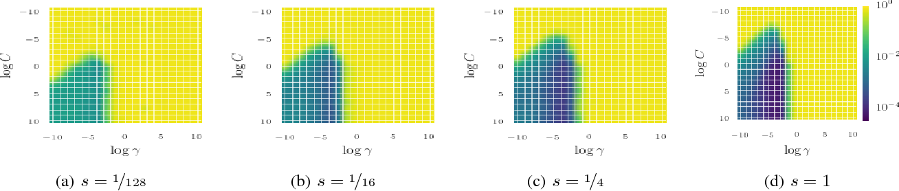 Figure 1 for Fast Bayesian Optimization of Machine Learning Hyperparameters on Large Datasets