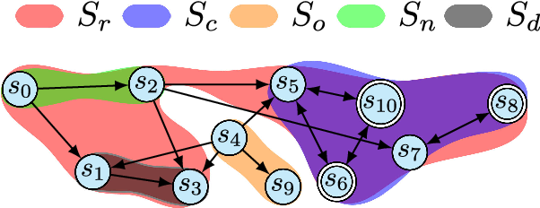 Figure 1 for Probabilistic Motion Planning under Temporal Tasks and Soft Constraints