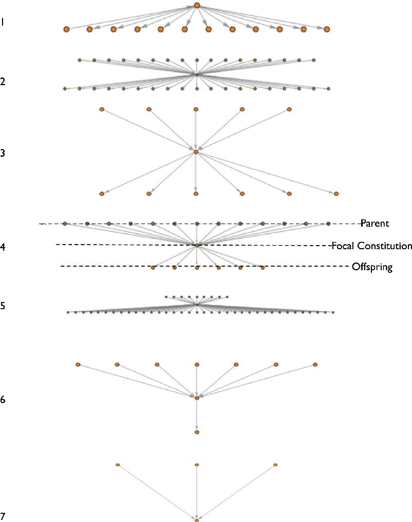 Figure 4 for The Cultural Evolution of National Constitutions