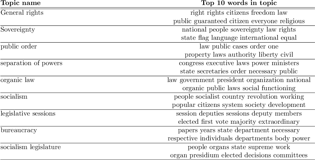 Figure 1 for The Cultural Evolution of National Constitutions