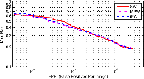 Figure 2 for Learning Sampling Distributions for Efficient Object Detection