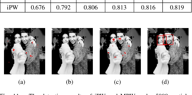 Figure 3 for Learning Sampling Distributions for Efficient Object Detection