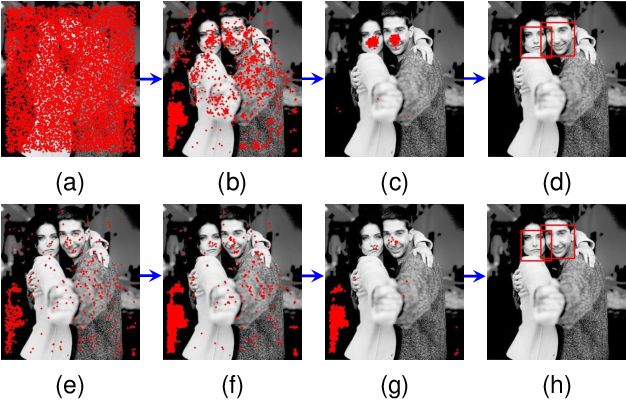 Figure 4 for Learning Sampling Distributions for Efficient Object Detection