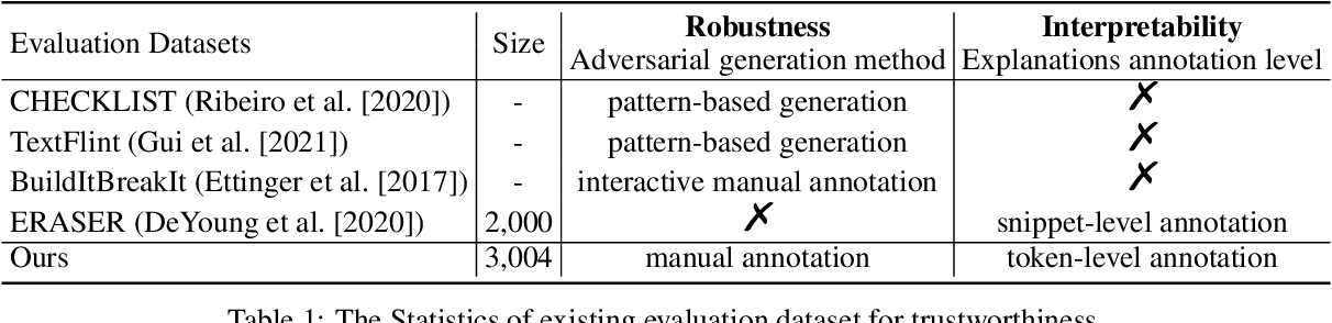 Figure 2 for DuTrust: A Sentiment Analysis Dataset for Trustworthiness Evaluation