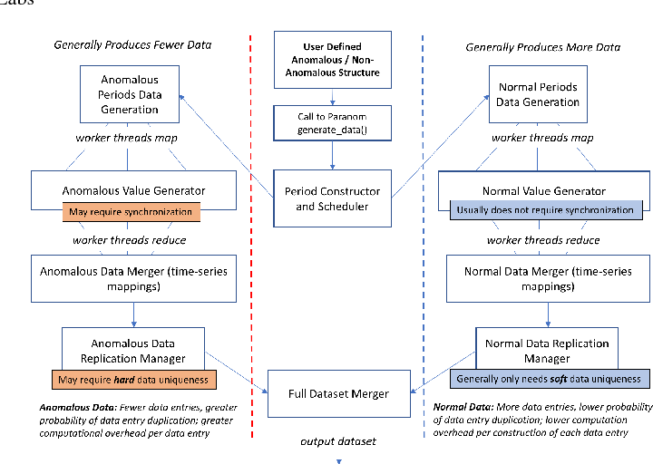 Figure 1 for Paranom: A Parallel Anomaly Dataset Generator