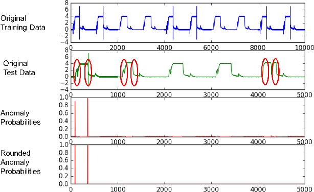 Figure 2 for Paranom: A Parallel Anomaly Dataset Generator