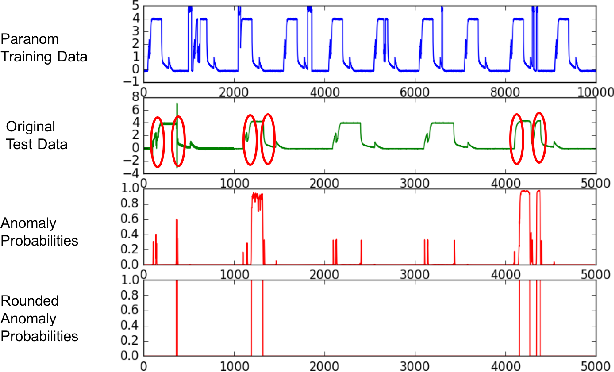 Figure 3 for Paranom: A Parallel Anomaly Dataset Generator