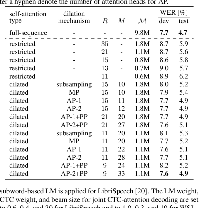Figure 2 for Capturing Multi-Resolution Context by Dilated Self-Attention