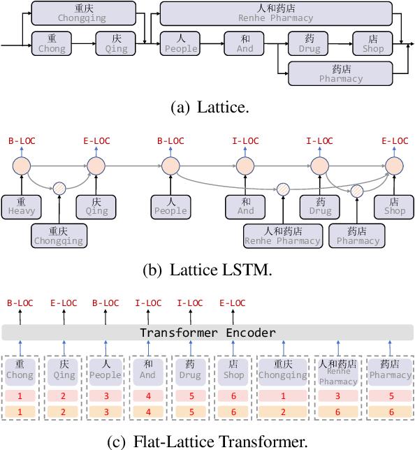 Figure 1 for FLAT: Chinese NER Using Flat-Lattice Transformer