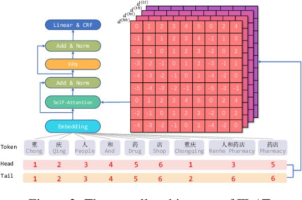 Figure 3 for FLAT: Chinese NER Using Flat-Lattice Transformer