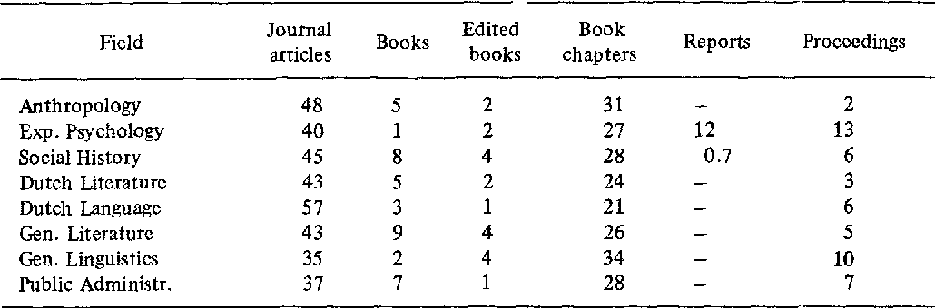 Assessing The Usefulness Of Bibliometric Indicators For The