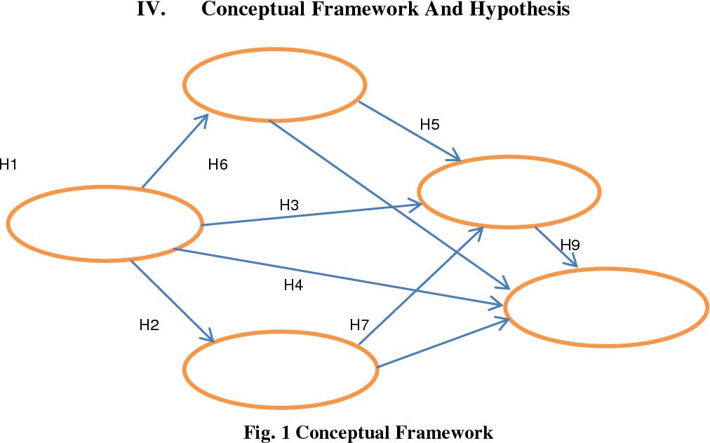 Fig. 1 Conceptual Framework