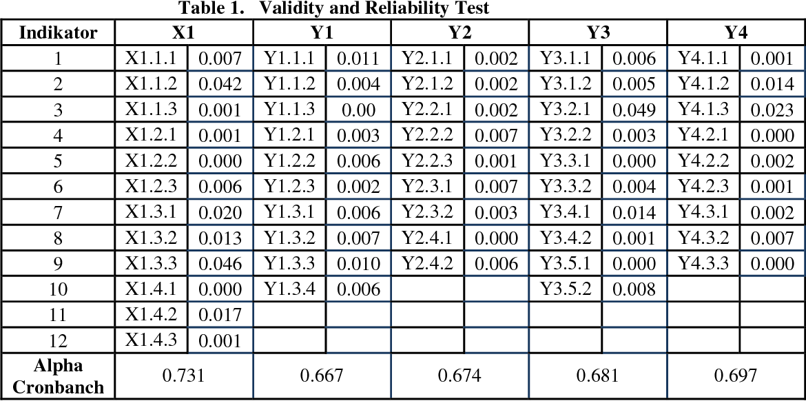 Table 1. Validity and Reliability Test