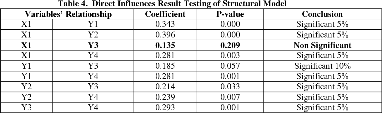 Table 4. Direct Influences Result Testing of Structural Model