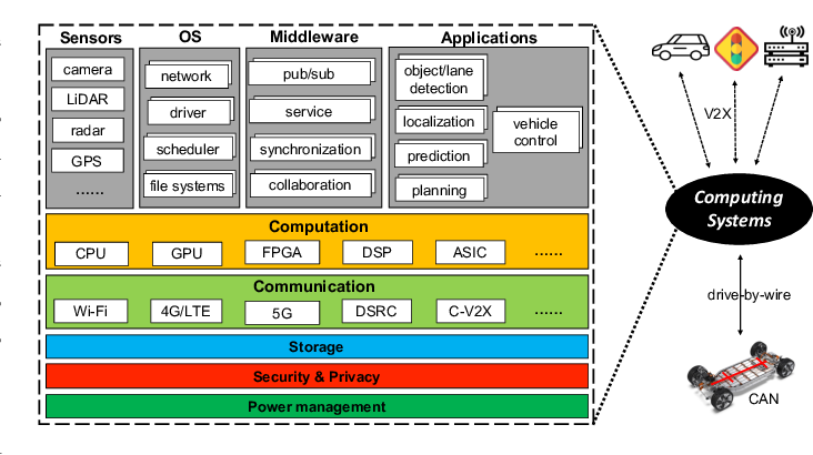 Figure 1 for Computing Systems for Autonomous Driving: State-of-the-Art and Challenges