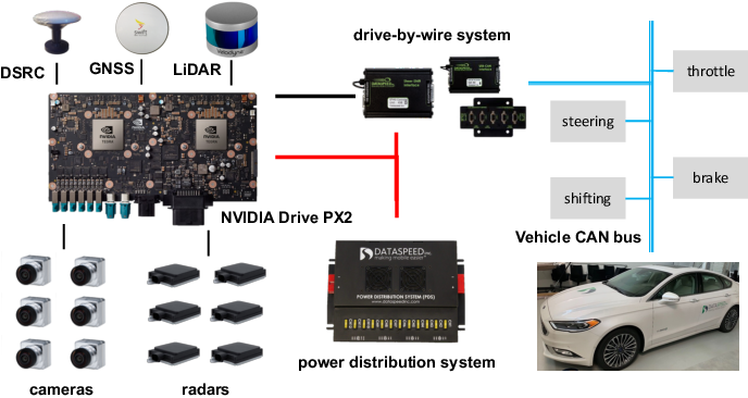 Figure 2 for Computing Systems for Autonomous Driving: State-of-the-Art and Challenges