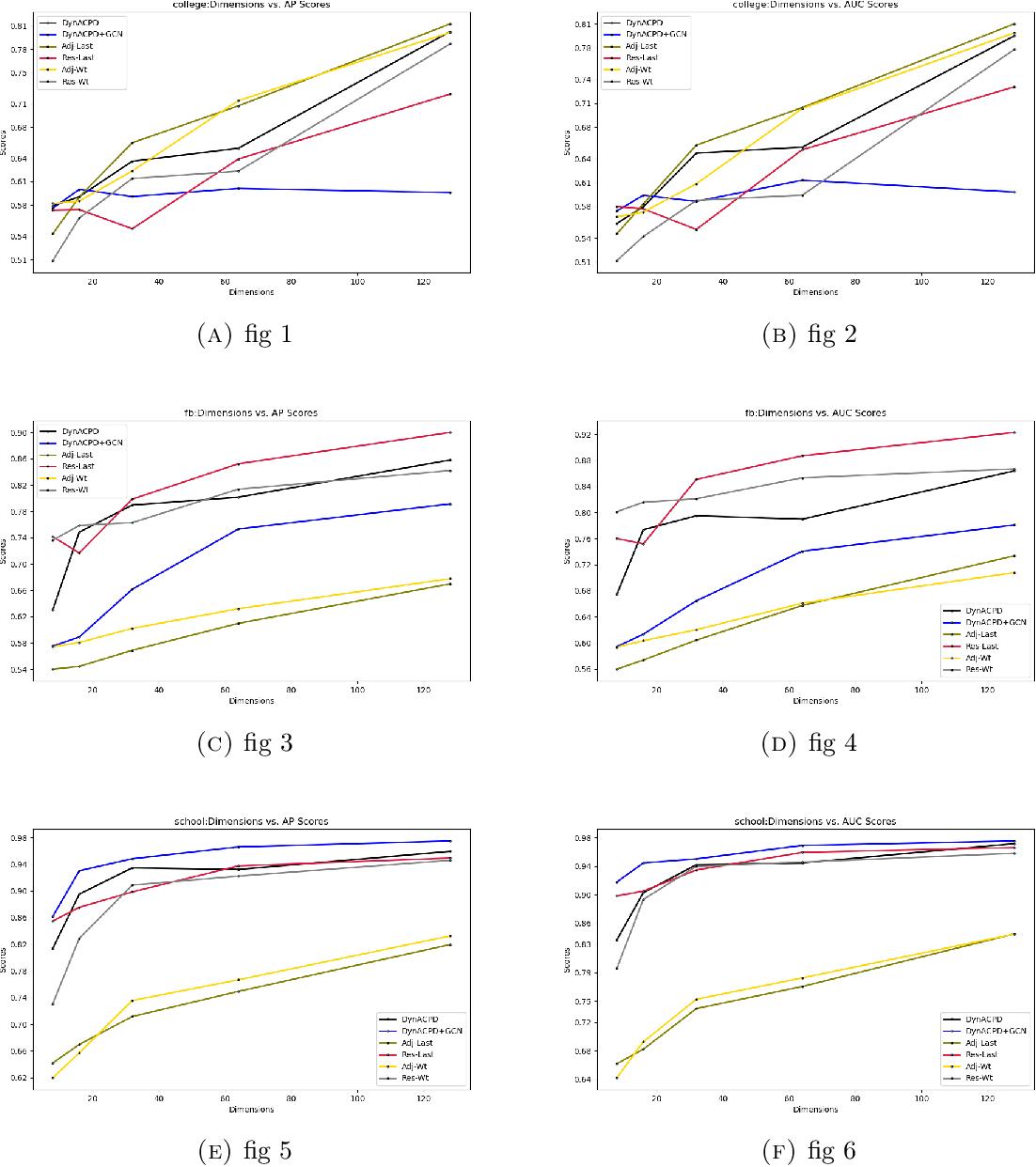 Figure 3 for DynACPD Embedding Algorithm for Prediction Tasks in Dynamic Networks