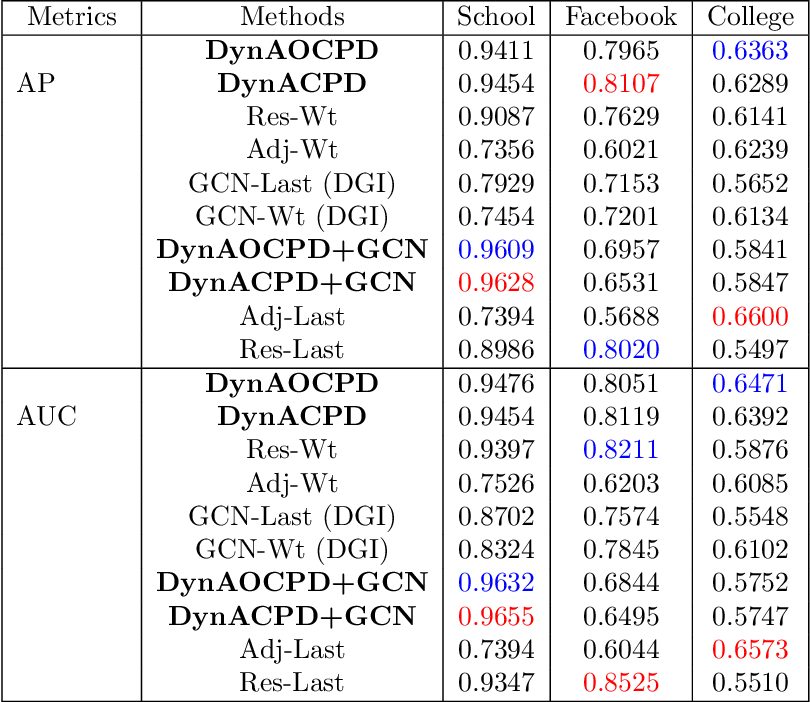 Figure 2 for DynACPD Embedding Algorithm for Prediction Tasks in Dynamic Networks