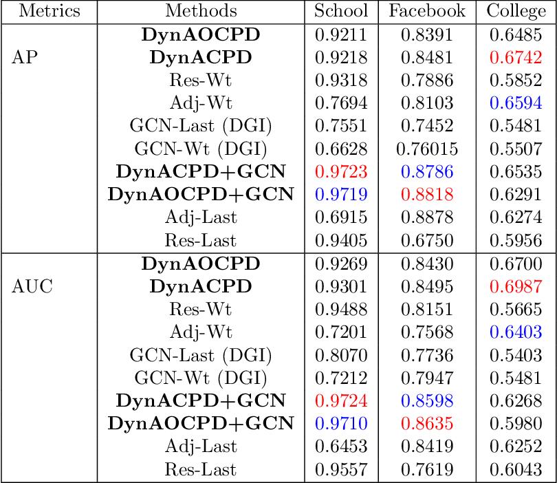 Figure 4 for DynACPD Embedding Algorithm for Prediction Tasks in Dynamic Networks