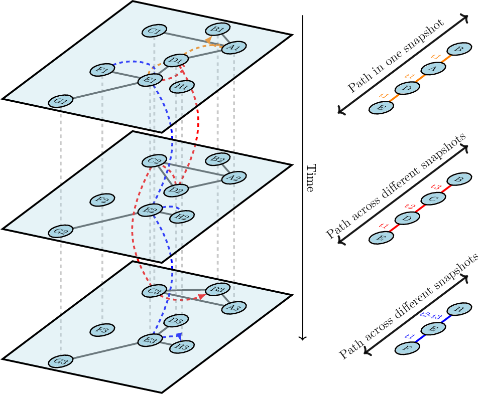 Figure 1 for DynACPD Embedding Algorithm for Prediction Tasks in Dynamic Networks