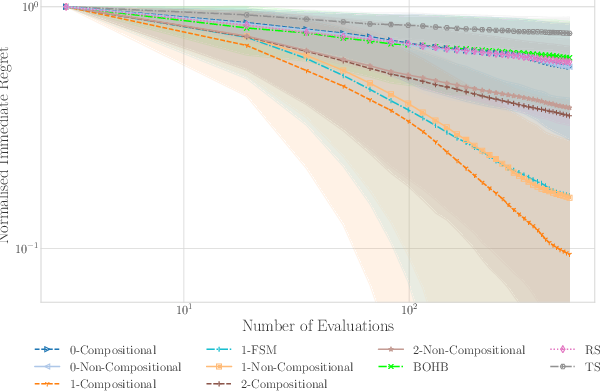 Figure 1 for Are we Forgetting about Compositional Optimisers in Bayesian Optimisation?