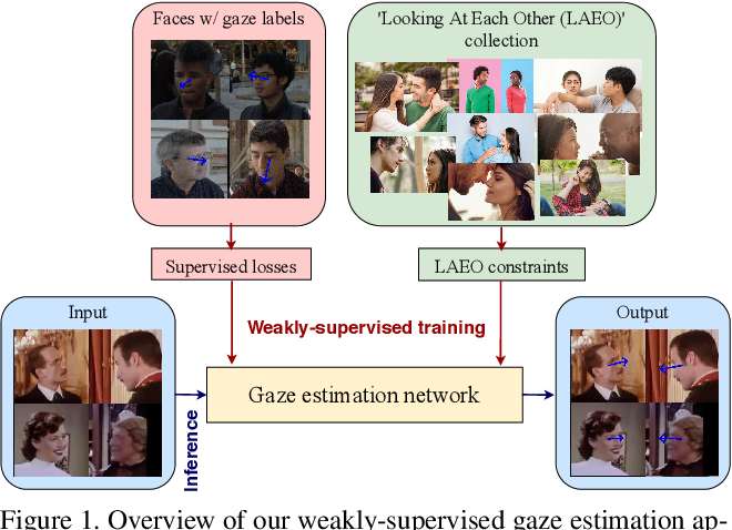 Figure 1 for Weakly-Supervised Physically Unconstrained Gaze Estimation