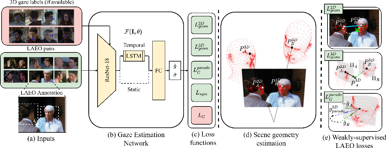 Figure 3 for Weakly-Supervised Physically Unconstrained Gaze Estimation