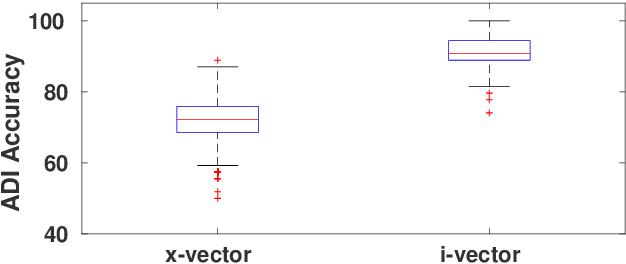 Figure 1 for Domain-Dependent Speaker Diarization for the Third DIHARD Challenge