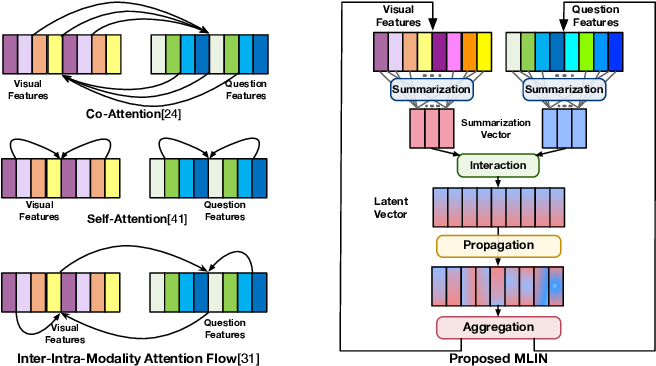 Figure 1 for Multi-modality Latent Interaction Network for Visual Question Answering